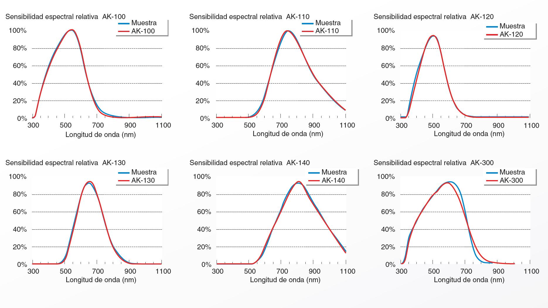 sensibilidad-espectral-fotovoltaicas